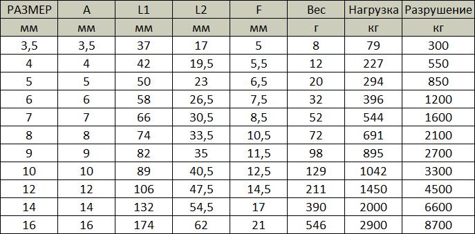 Таблица размеров винтовых карабинов